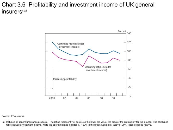 Chart 3.6  Profitability and investment income of UK general insurers