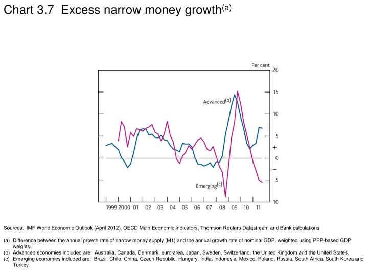 Chart 3.7  Excess narrow money growth