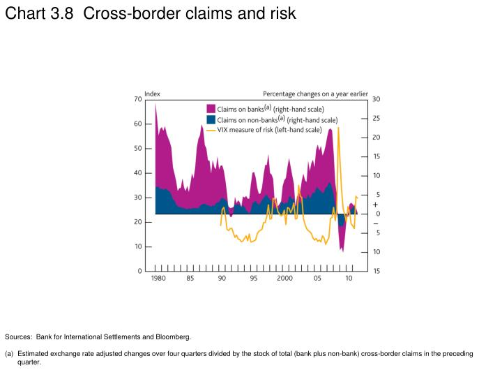 Chart 3.8  Cross-border claims and risk