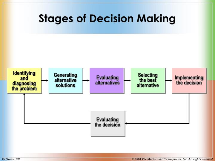 Stages of Decision Making