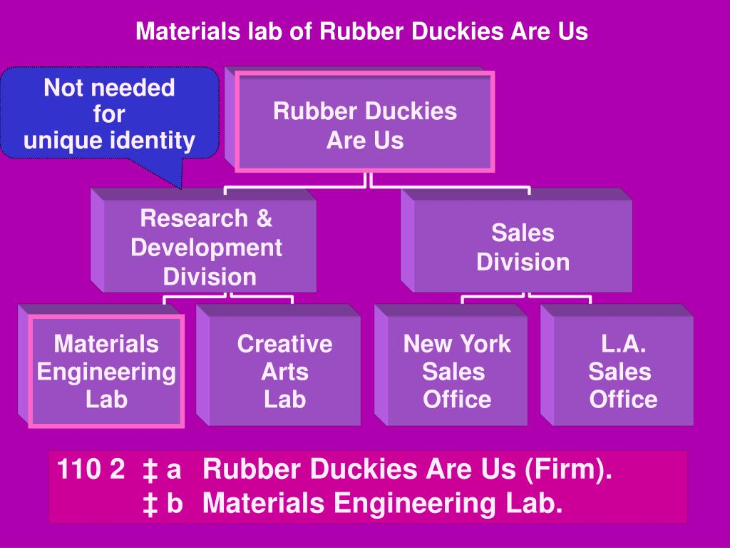 Materials lab of Rubber Duckies Are Us
