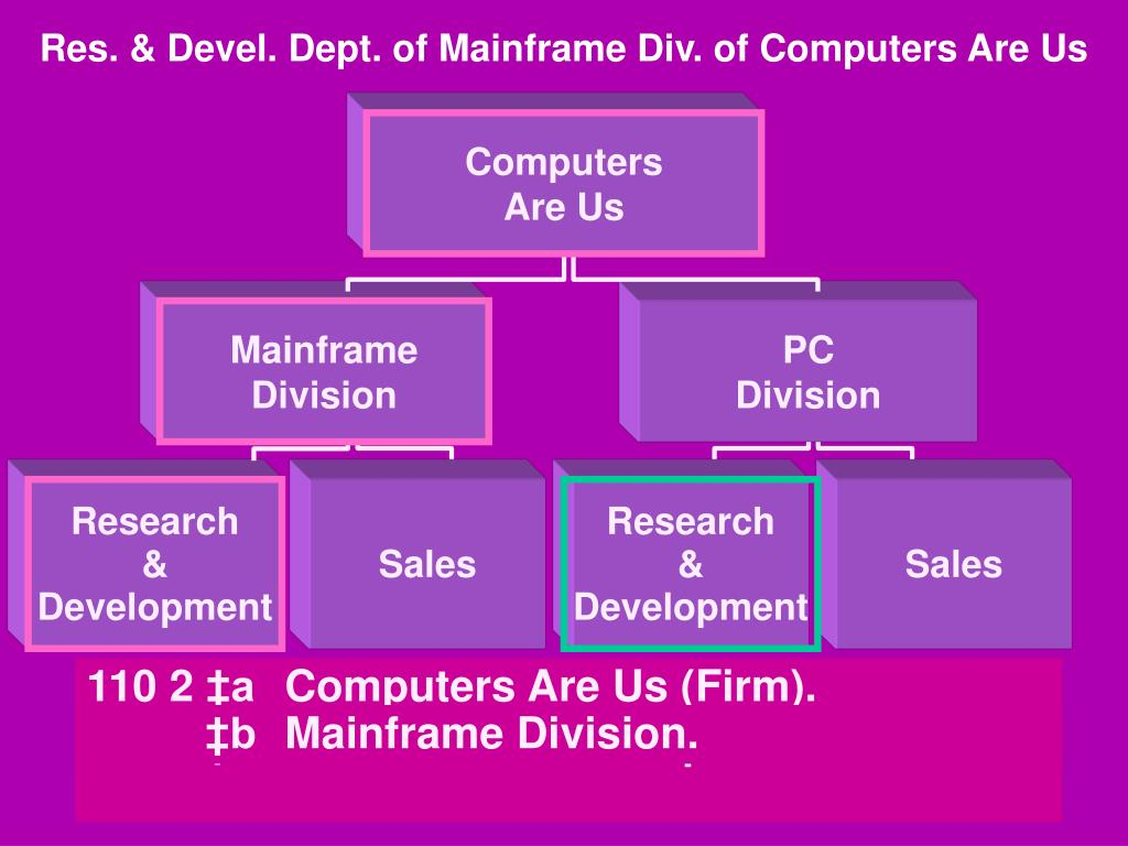 Res. & Devel. Dept. of Mainframe Div. of Computers Are Us