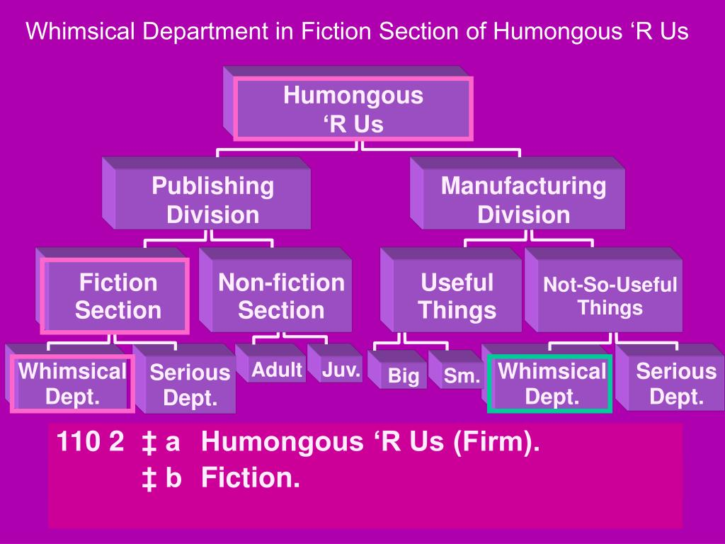 Whimsical Department in Fiction Section of Humongous 'R Us
