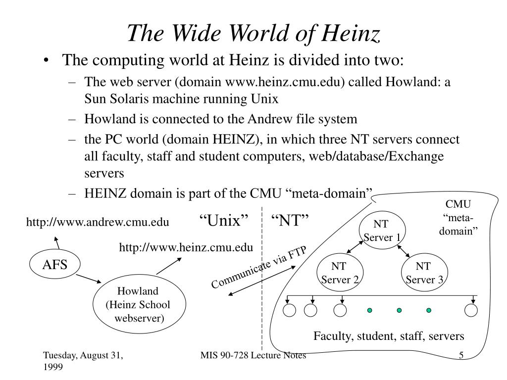 The Wide World of Heinz