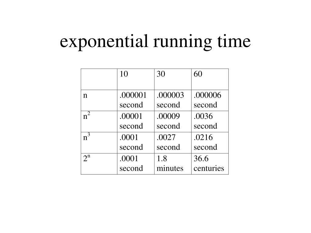 exponential running time