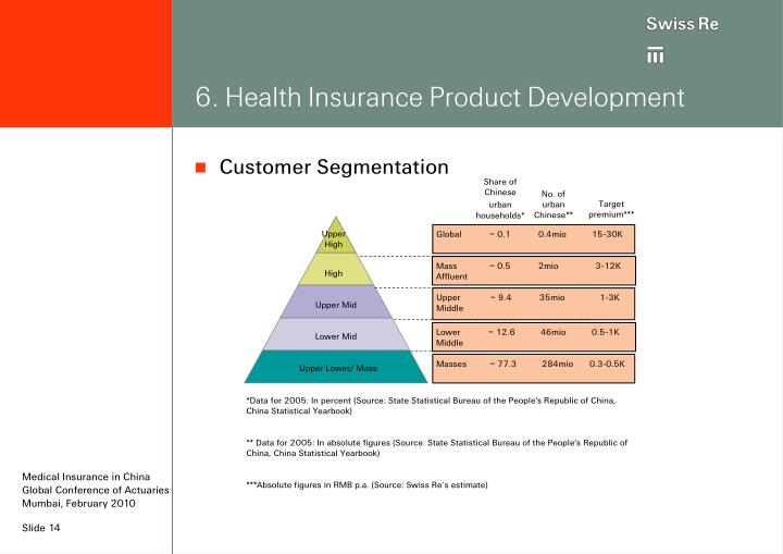 6. Health Insurance Product Development