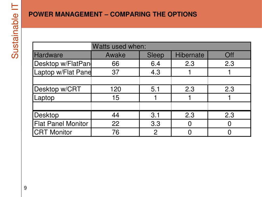 POWER MANAGEMENT – COMPARING THE OPTIONS