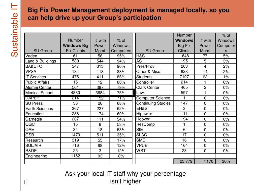 Big Fix Power Management deployment is managed locally, so you can help drive up your Group's participation