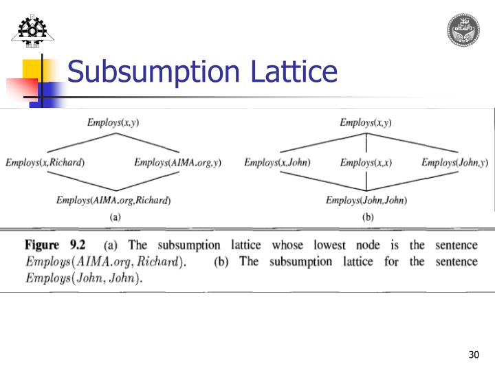 Subsumption Lattice
