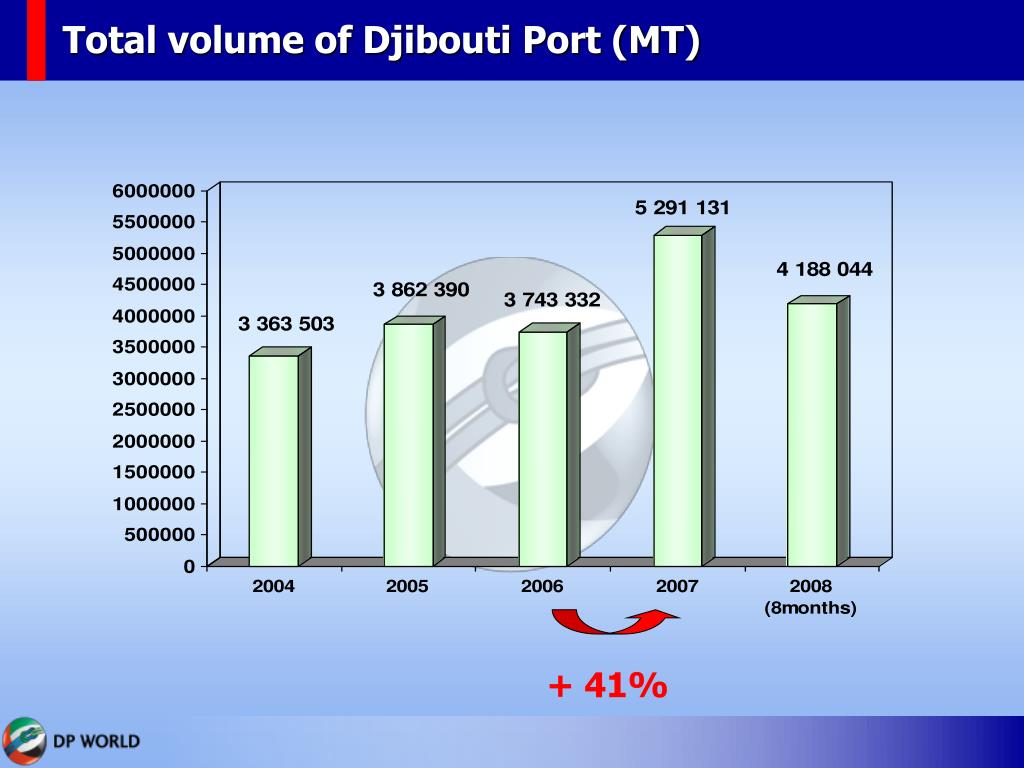 Total volume of Djibouti Port (MT)