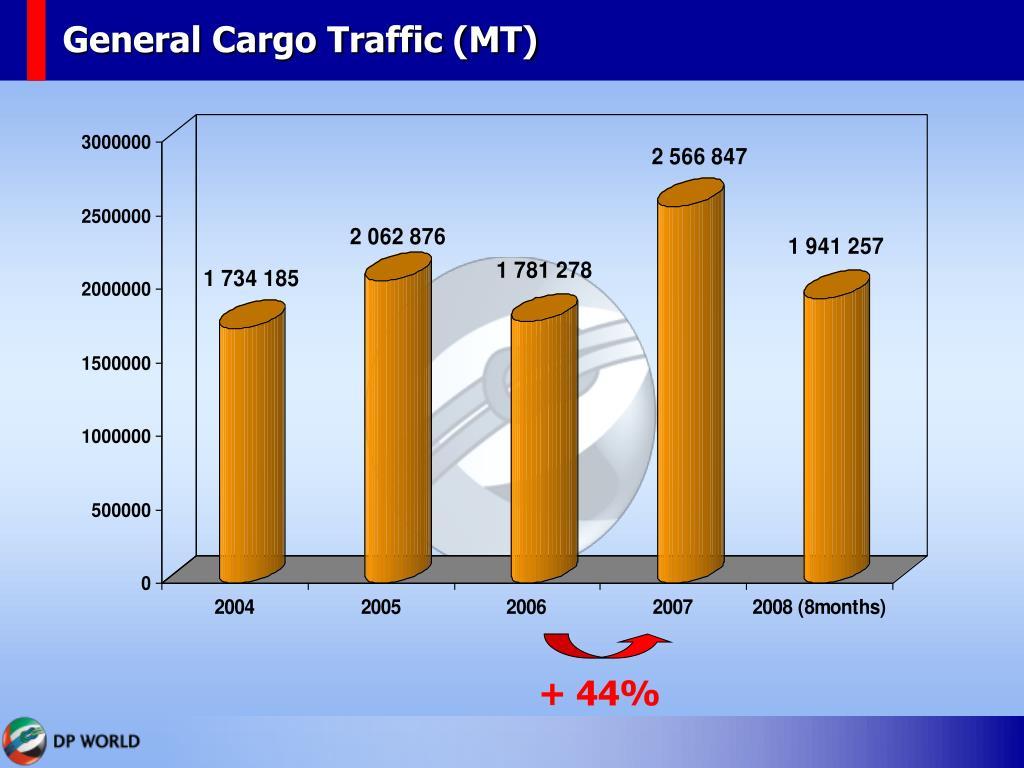 General Cargo Traffic (MT)