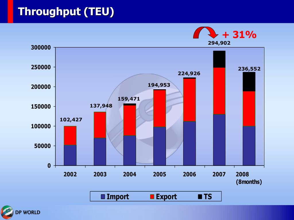 Throughput (TEU)