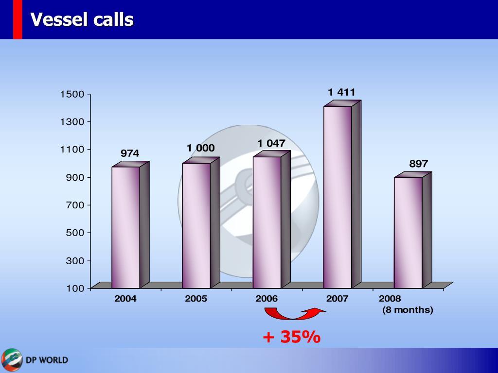 Vessel calls