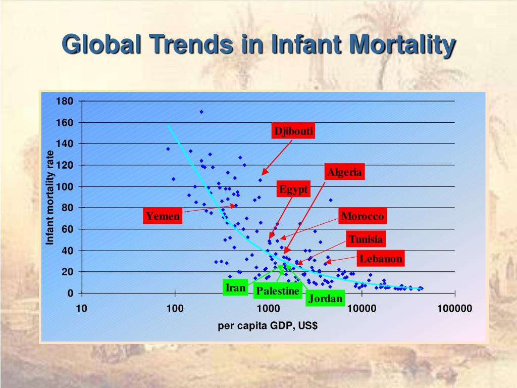 Global Trends in Infant Mortality