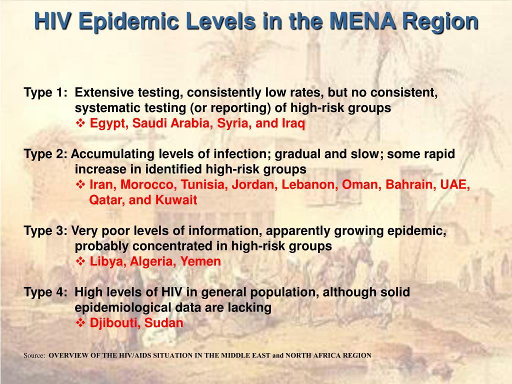 HIV Epidemic Levels in the MENA Region