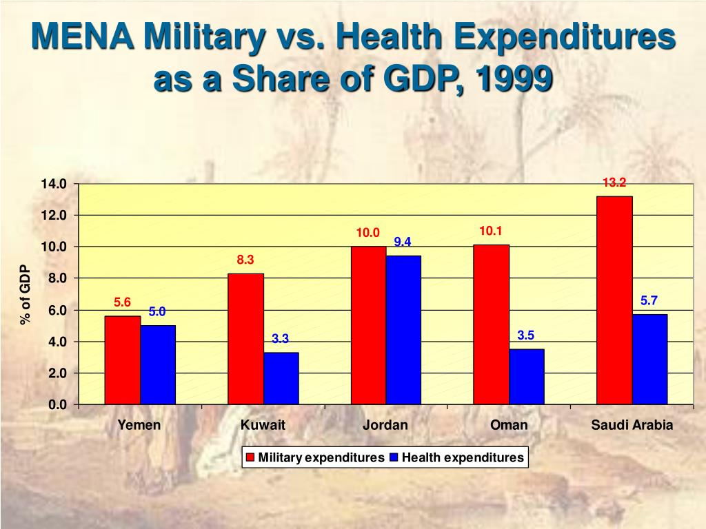 MENA Military vs. Health Expenditures as a Share of GDP, 1999