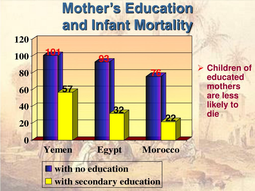 Mother's Education