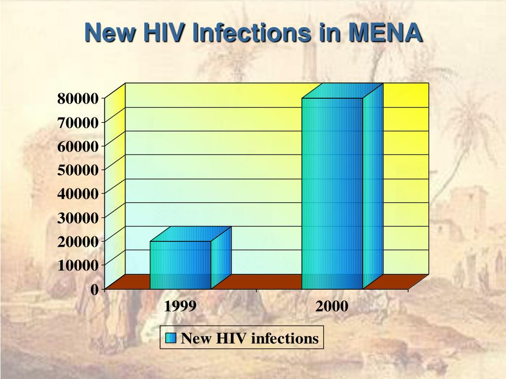 New HIV Infections in MENA