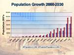 population growth 2000 2030