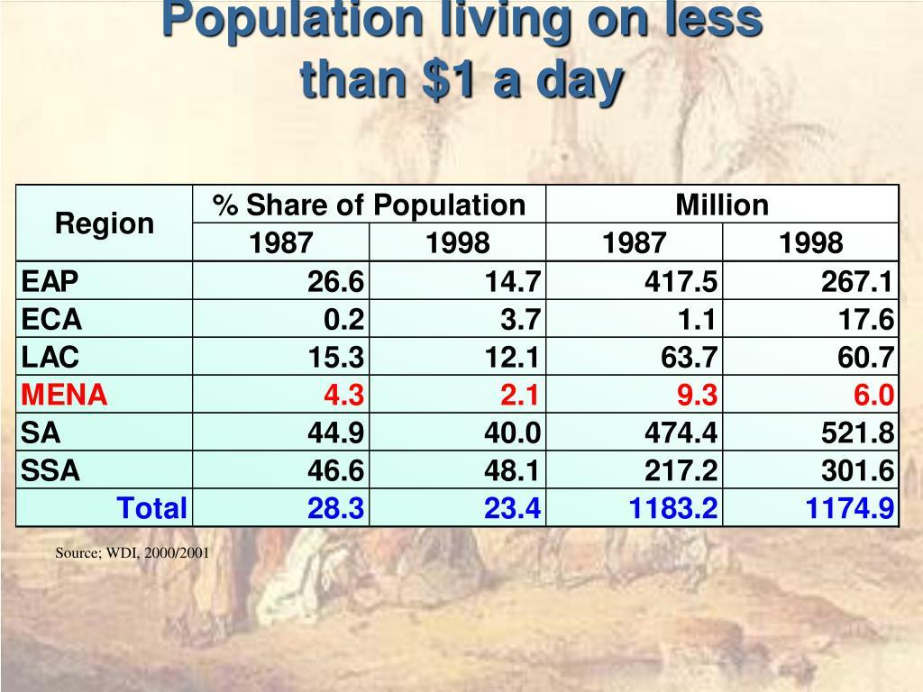 Population living on less