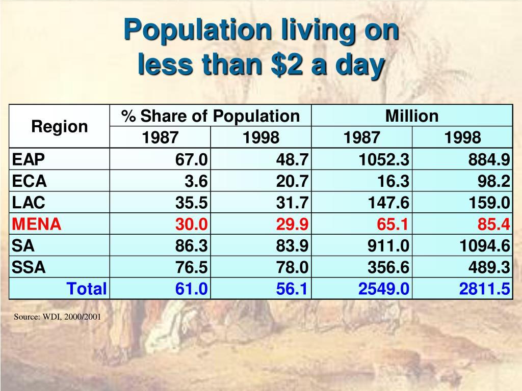 Population living on