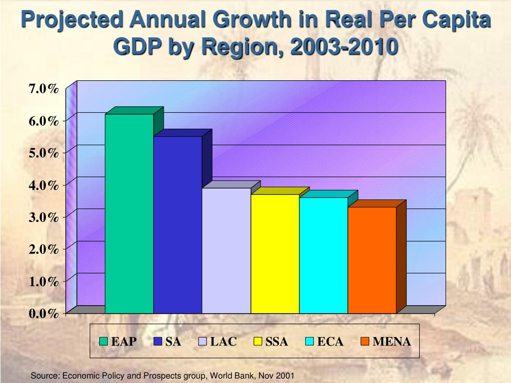 Projected Annual Growth in Real Per Capita GDP by Region, 2003-2010