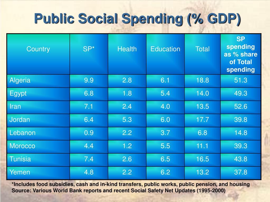 Public Social Spending (% GDP)
