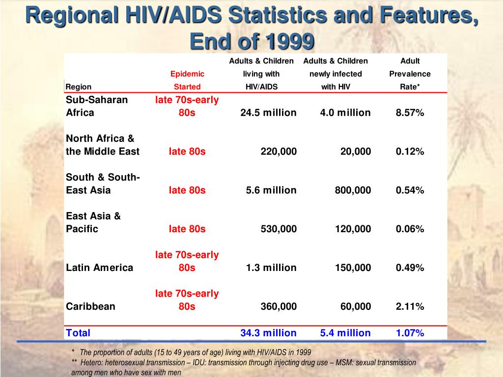 Regional HIV/AIDS Statistics and Features,