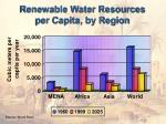 renewable water resources per capita by region