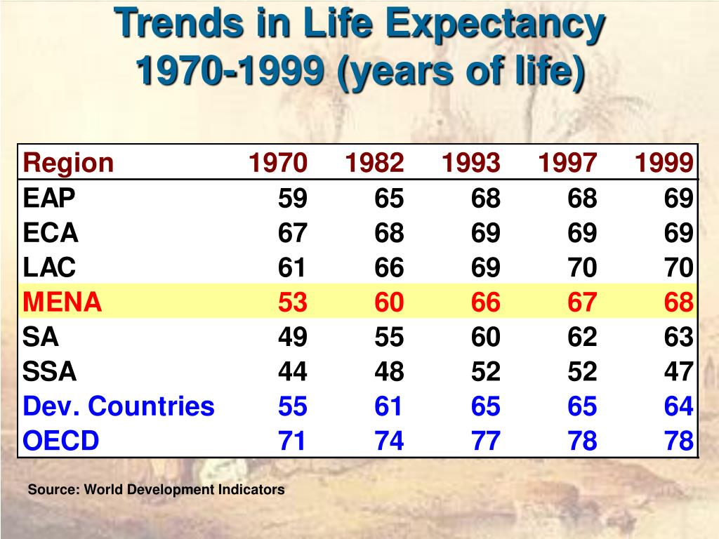 Trends in Life Expectancy