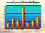 unemployment rates by region