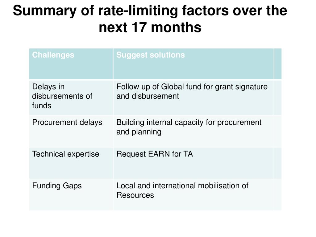 Summary of rate-limiting factors over the next 17 months