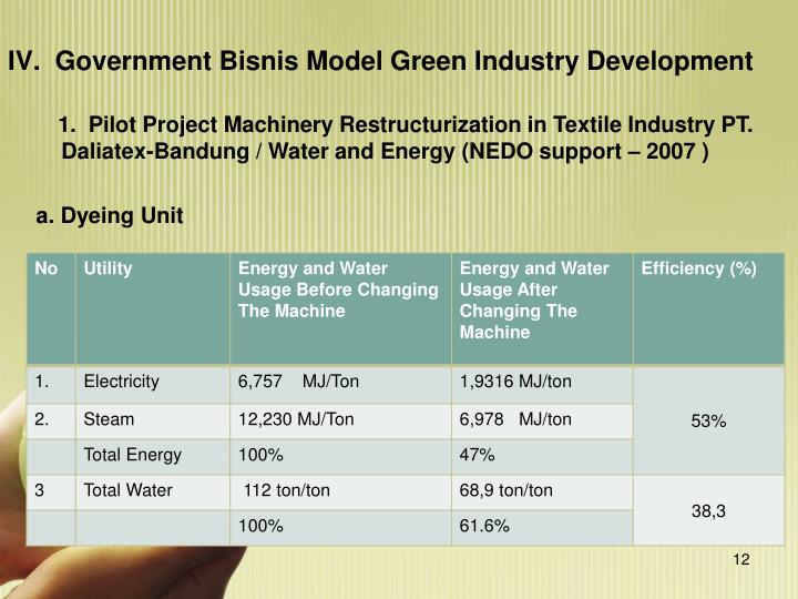IV.  Government Bisnis Model Green Industry Development