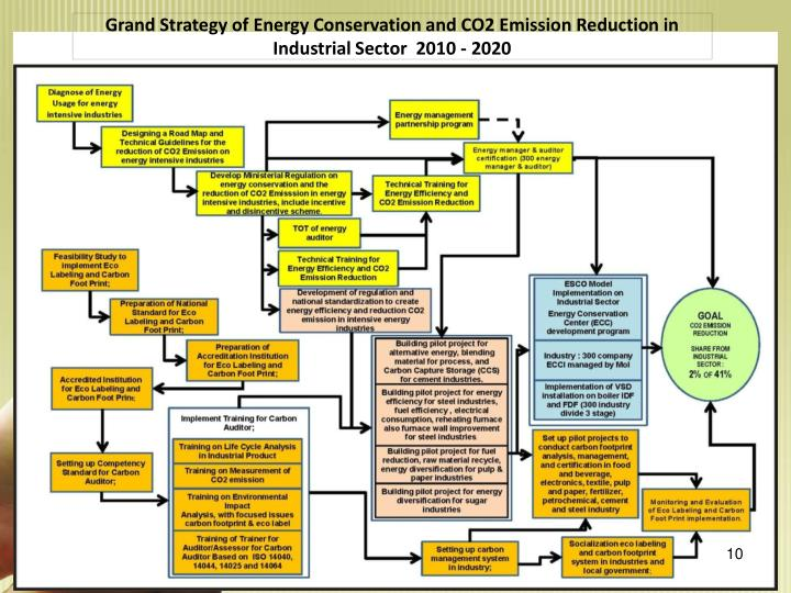 Grand Strategy of Energy Conservation and CO2 Emission Reduction in Industrial Sector  2010 - 2020