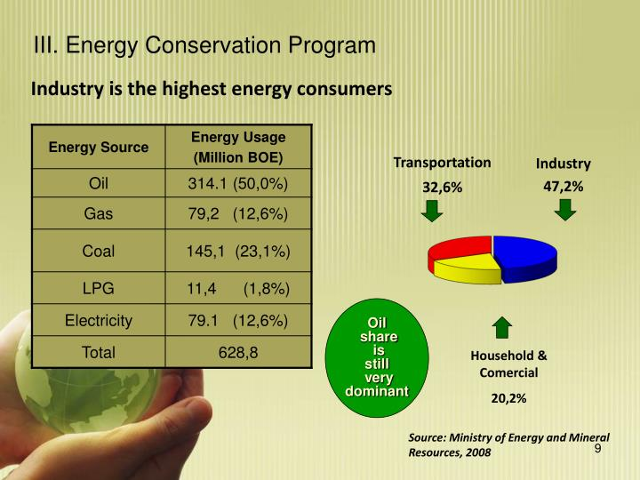 III. Energy Conservation Program