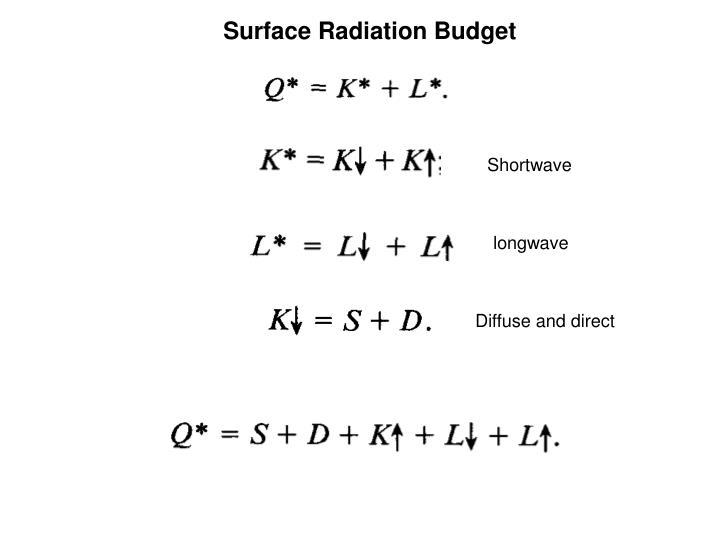 Surface Radiation Budget