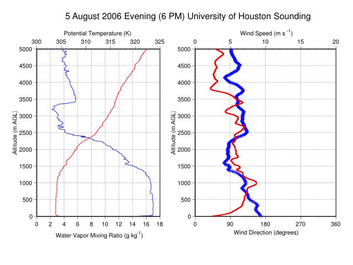 5 August 2006 Evening (6 PM) University of Houston Sounding