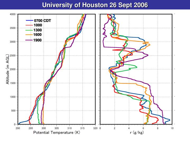 University of Houston 26 Sept 2006