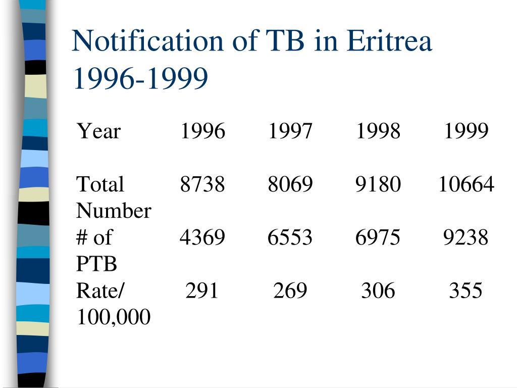 Notification of TB in Eritrea