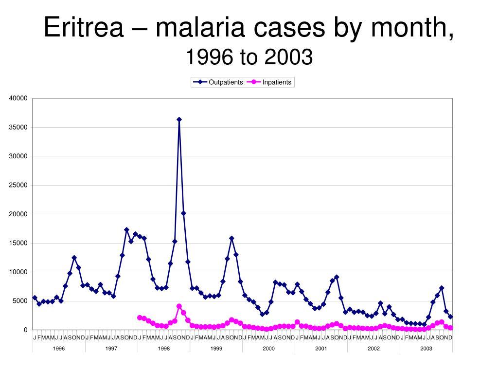 Eritrea – malaria cases by month,