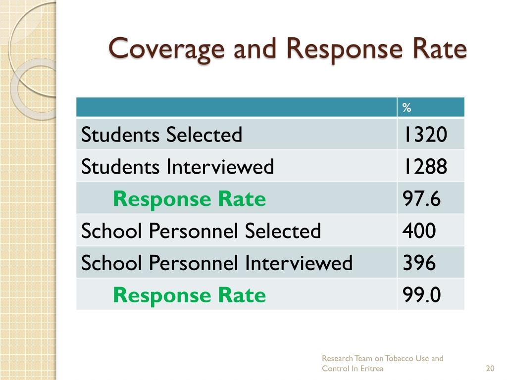 Coverage and Response Rate