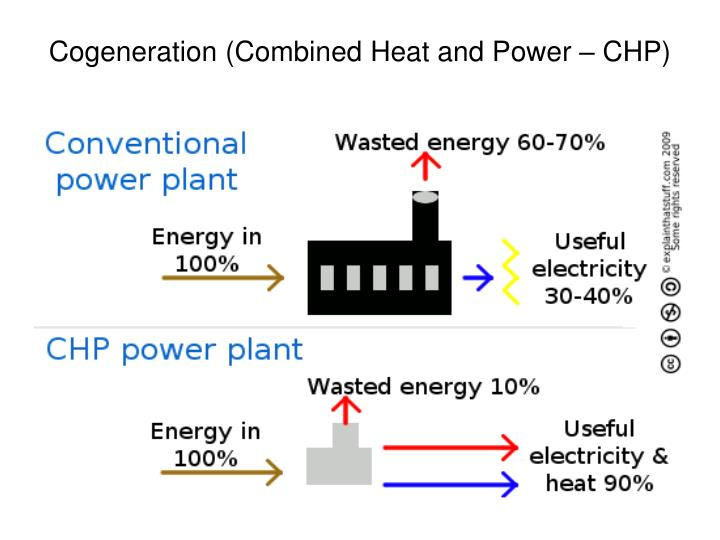Cogeneration (Combined Heat and Power – CHP)