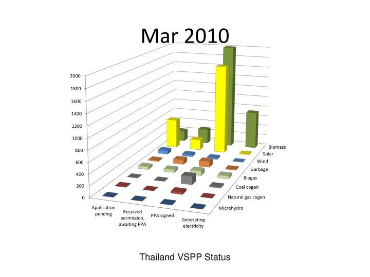 Mar 2010