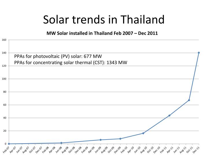 Solar trends in Thailand