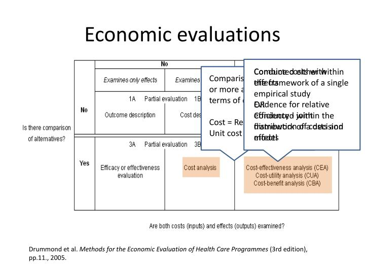 Economic evaluations