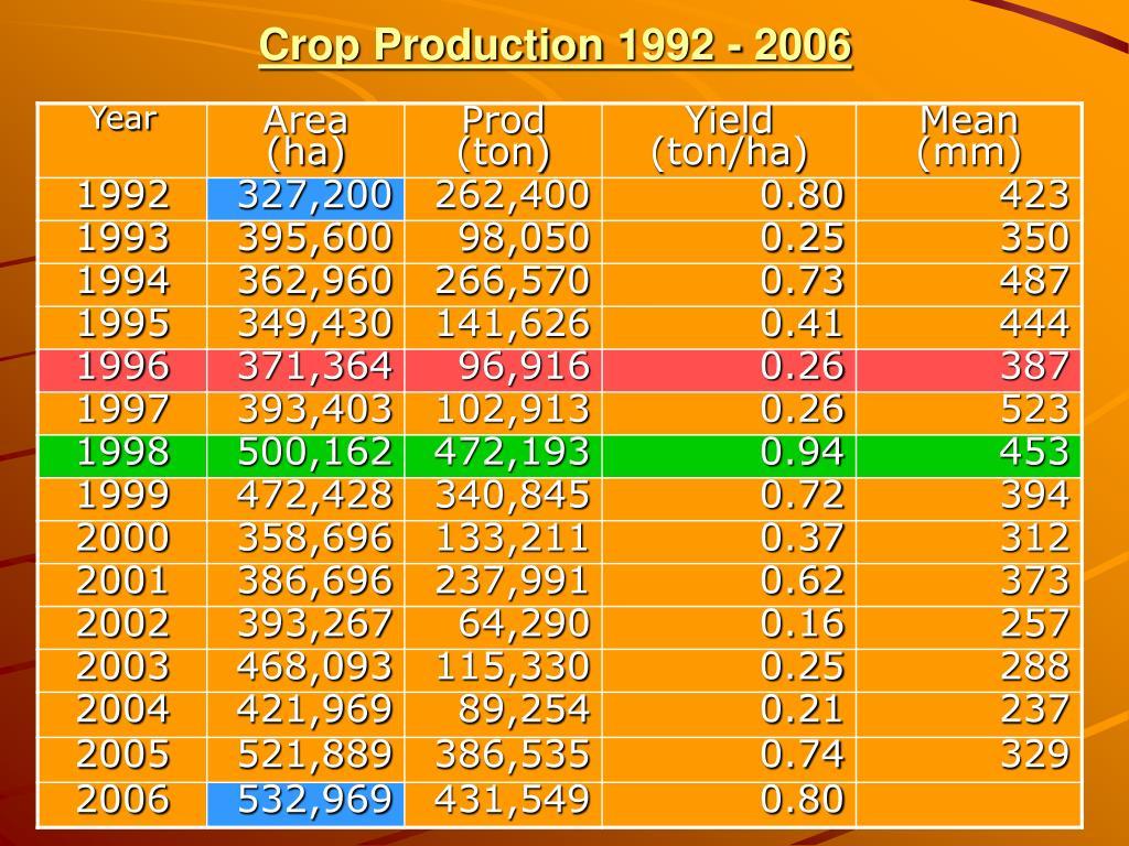 Crop Production 1992 - 2006