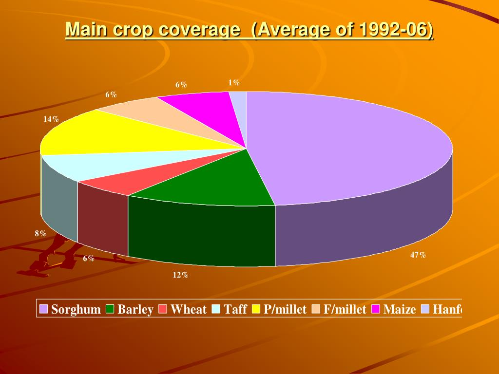 Main crop coverage  (Average of 1992-06)