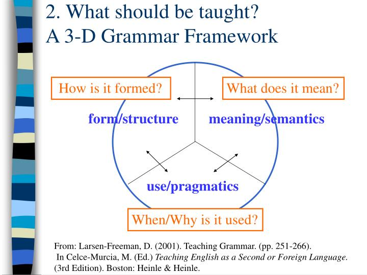 PPT - How to teach grammar PowerPoint Presentation - ID ...