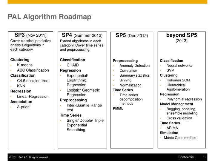 PAL Algorithm Roadmap