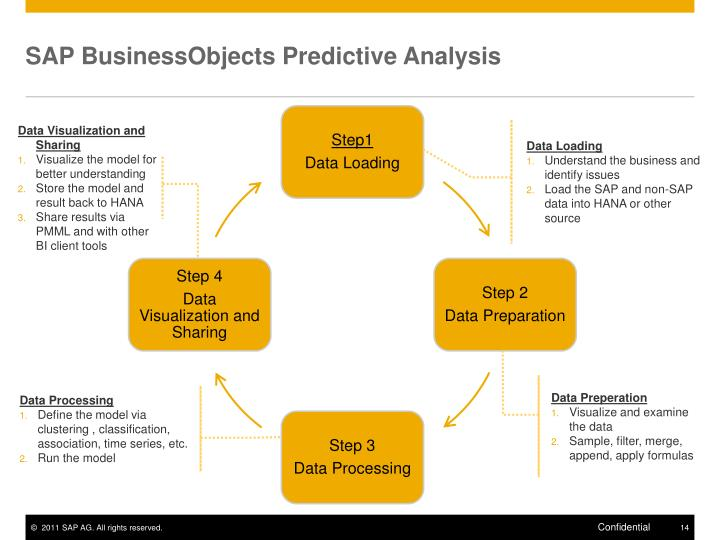 SAP BusinessObjects Predictive Analysis